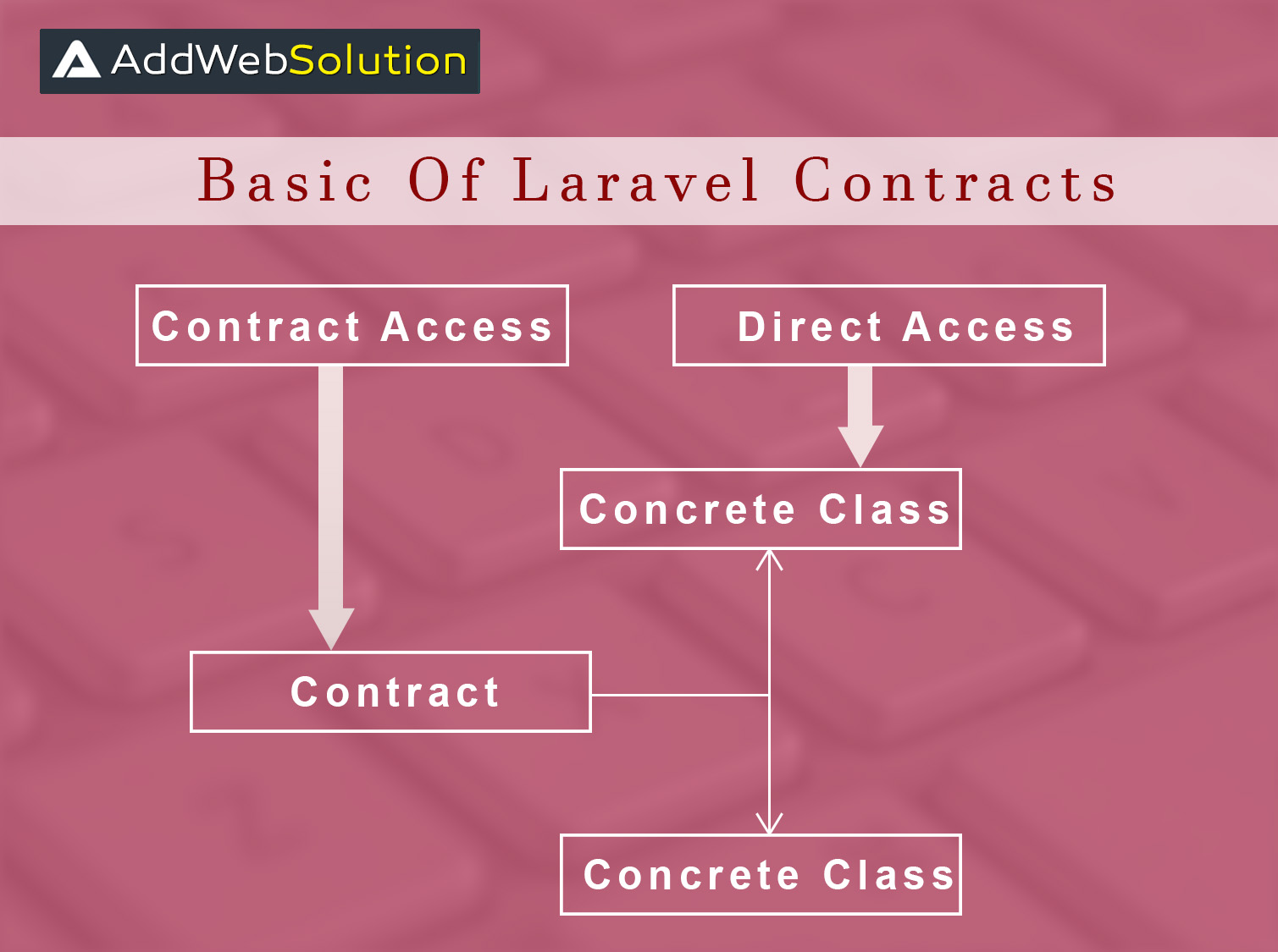 Understand Basic Of Laravel Contracts